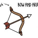 How To Draw a Bow and Arrow Weapon (Archery) - Easy Drawing Guide for Kids